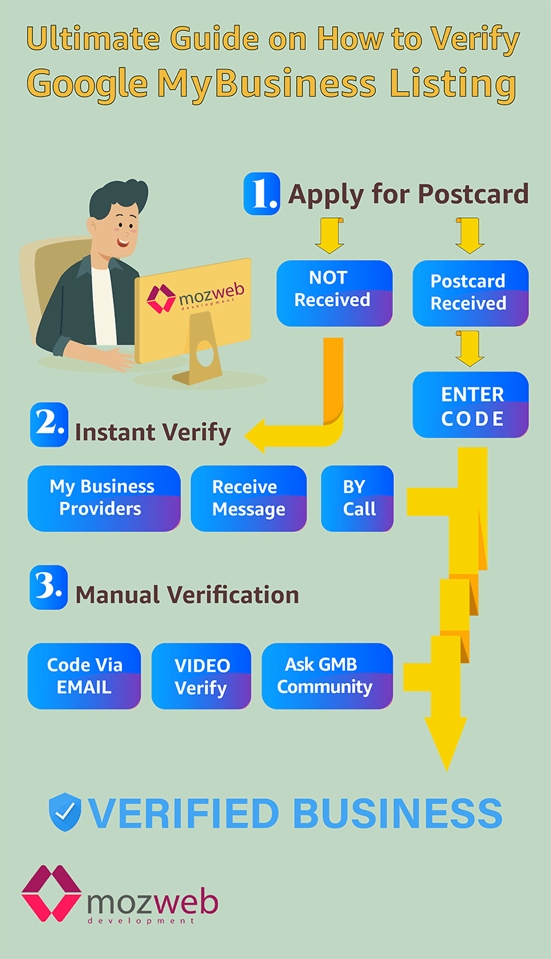 How to Verify Google My Business Listing